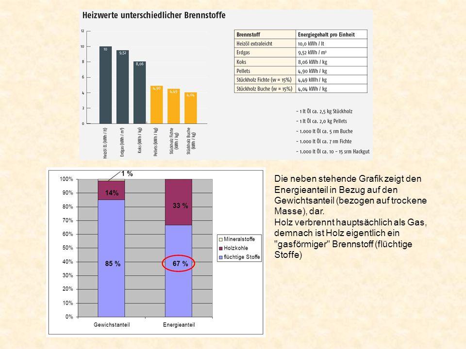 Die neben stehende Grafik zeigt den Energieanteil in Bezug auf den Gewichtsanteil (bezogen auf trockene Masse), dar.