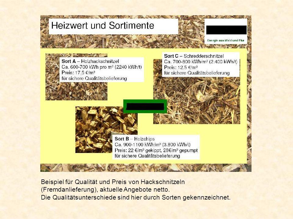 Beispiel für Qualität und Preis von Hackschnitzeln (Fremdanlieferung), aktuelle Angebote netto.