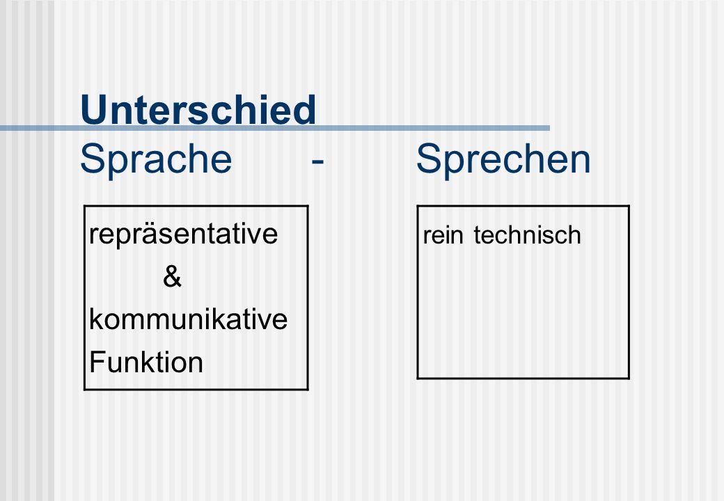 Unterschied Sprache - Sprechen