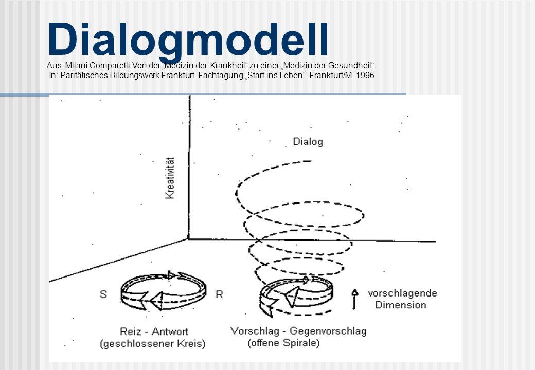 Dialogmodell Das Dialogmodell von Milani Comparetti