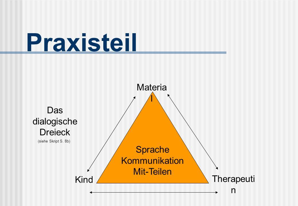 Praxisteil Material Das dialogische Dreieck Sprache Kommunikation
