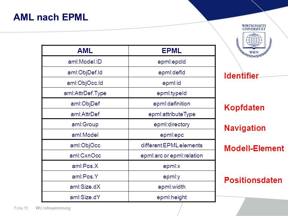 AML nach EPML Identifier Kopfdaten Navigation Modell-Element