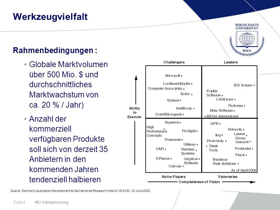 Werkzeugvielfalt Rahmenbedingungen :