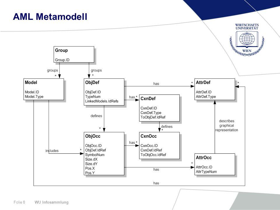AML Metamodell WU Infosammlung
