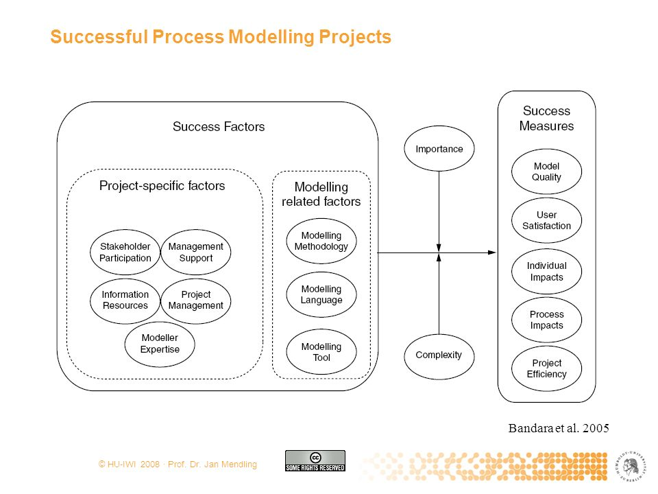 Successful Process Modelling Projects