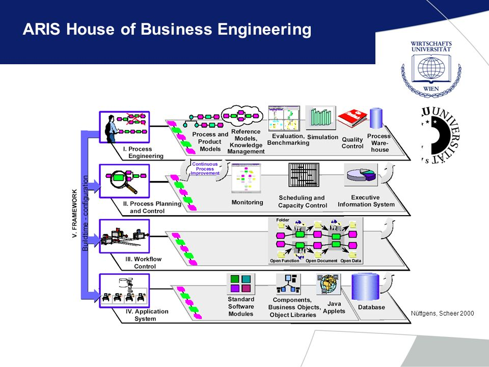 ARIS House of Business Engineering