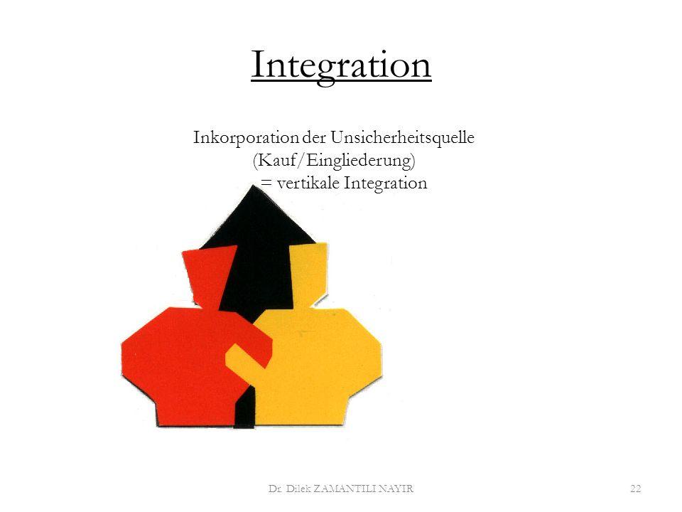 Integration Inkorporation der Unsicherheitsquelle (Kauf/Eingliederung)