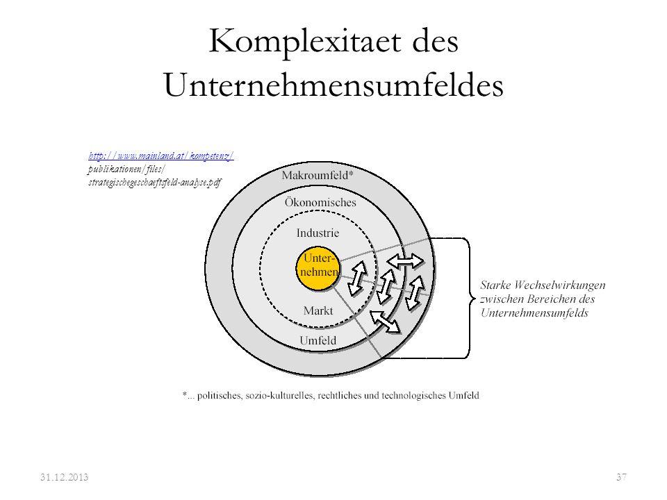 Komplexitaet des Unternehmensumfeldes