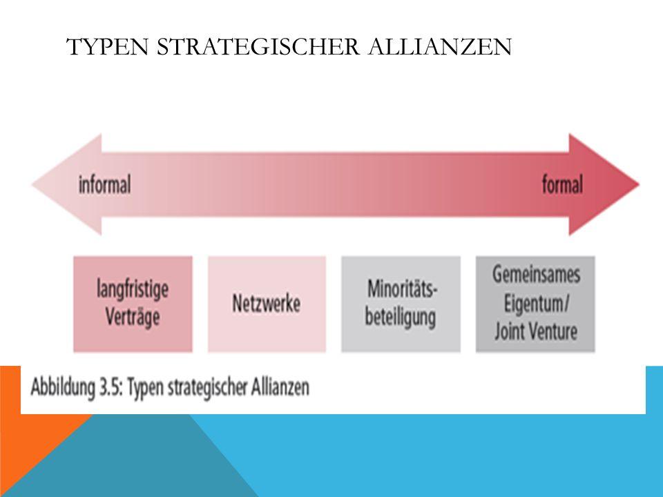 Typen strategischer Allianzen