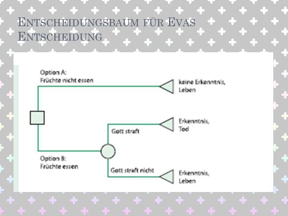 Entscheidungsbaum für Evas Entscheidung