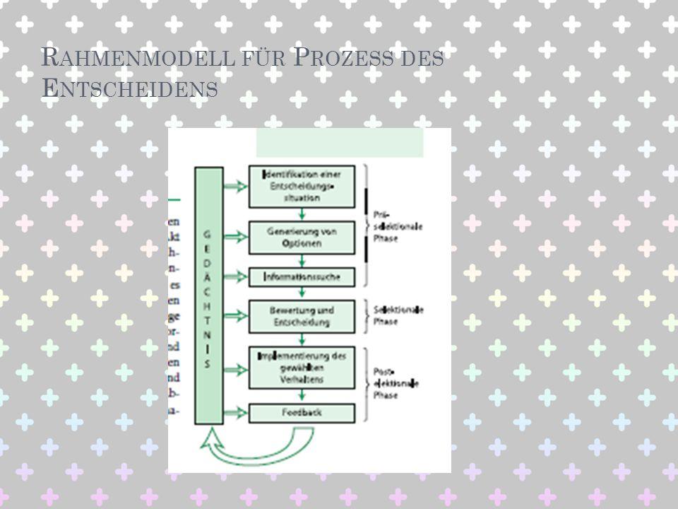 Rahmenmodell für Prozess des Entscheidens