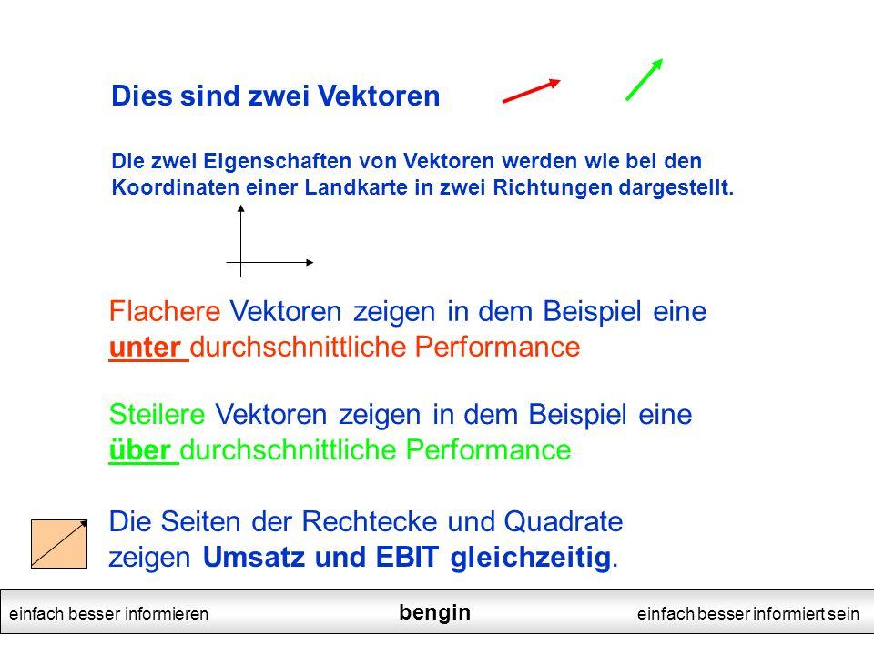 Dies sind zwei Vektoren Die zwei Eigenschaften von Vektoren werden wie bei den Koordinaten einer Landkarte in zwei Richtungen dargestellt.