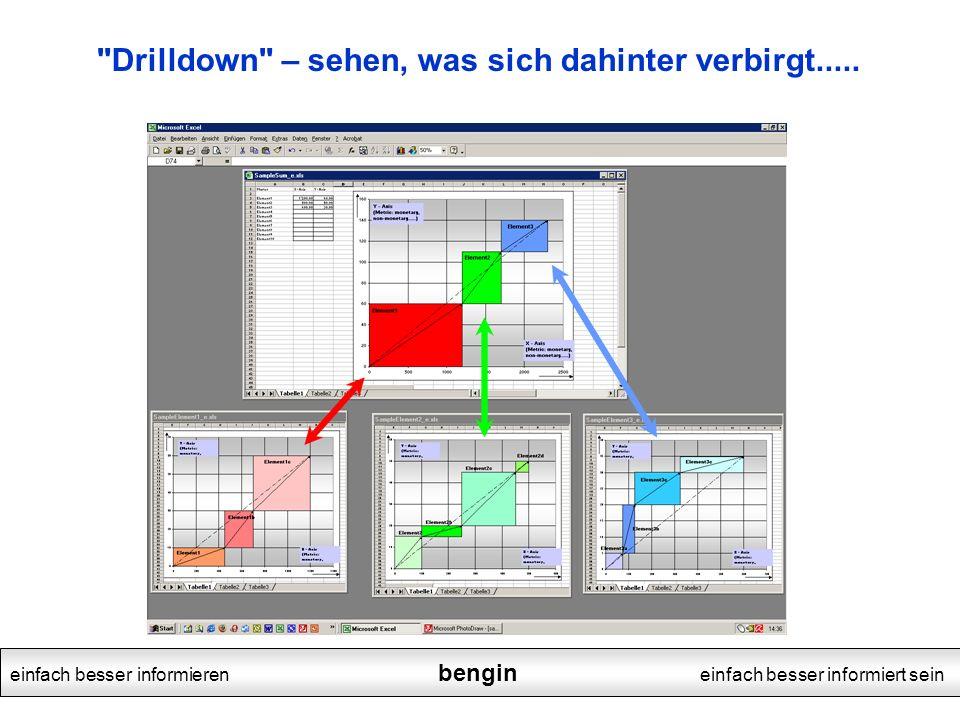 Drilldown – sehen, was sich dahinter verbirgt.....