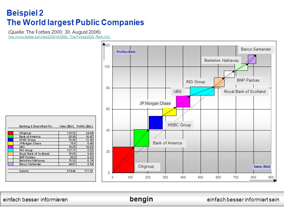 Beispiel 2 The World largest Public Companies
