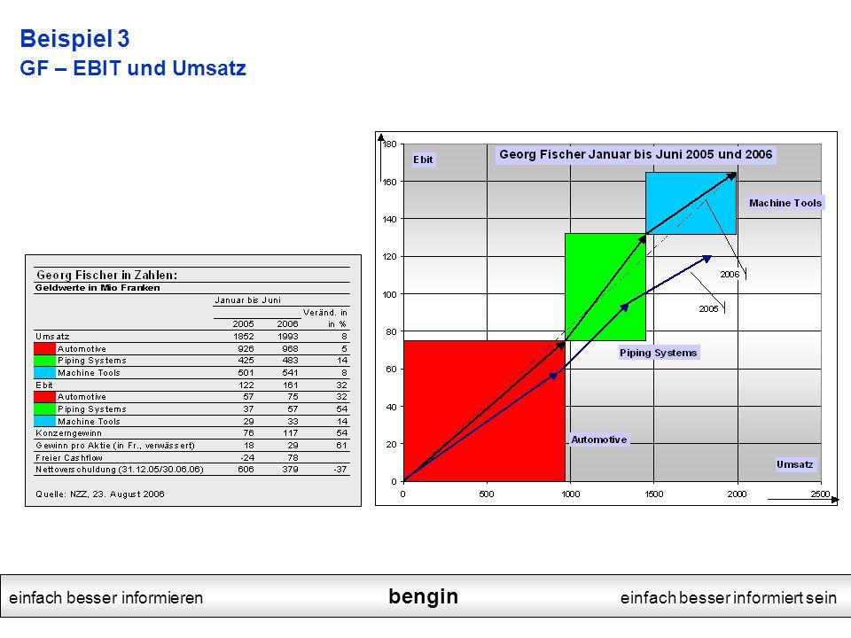 Beispiel 3 GF – EBIT und Umsatz