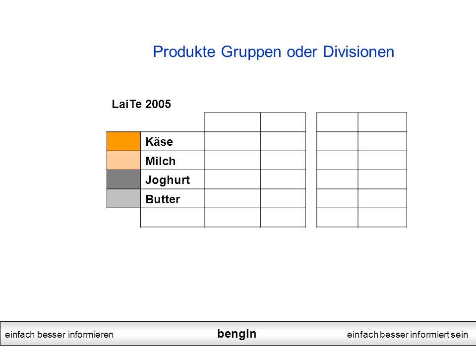 Produkte Gruppen oder Divisionen