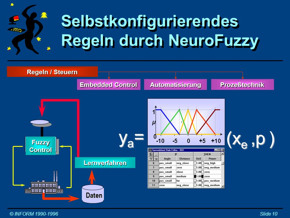 ya= (xe ,p ) Selbstkonfigurierendes Regeln durch NeuroFuzzy Regler