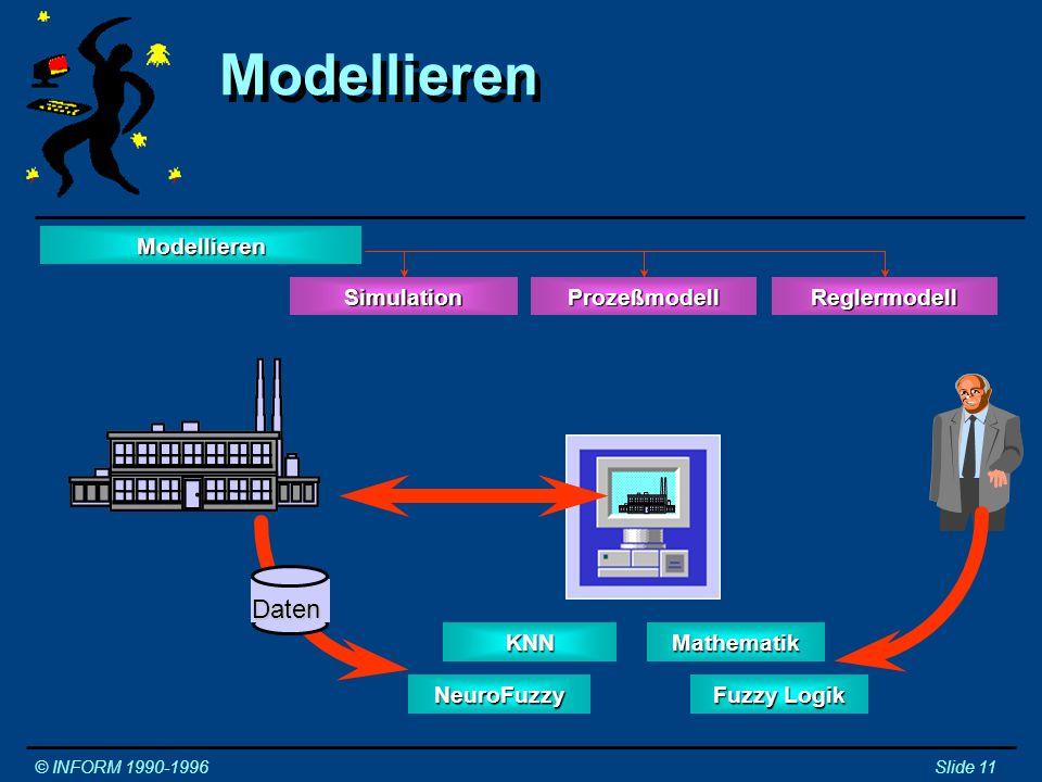Modellieren Daten Modellieren Simulation Prozeßmodell Reglermodell