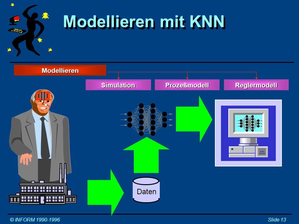 Modellieren mit KNN Daten Modellieren Modellieren Simulation