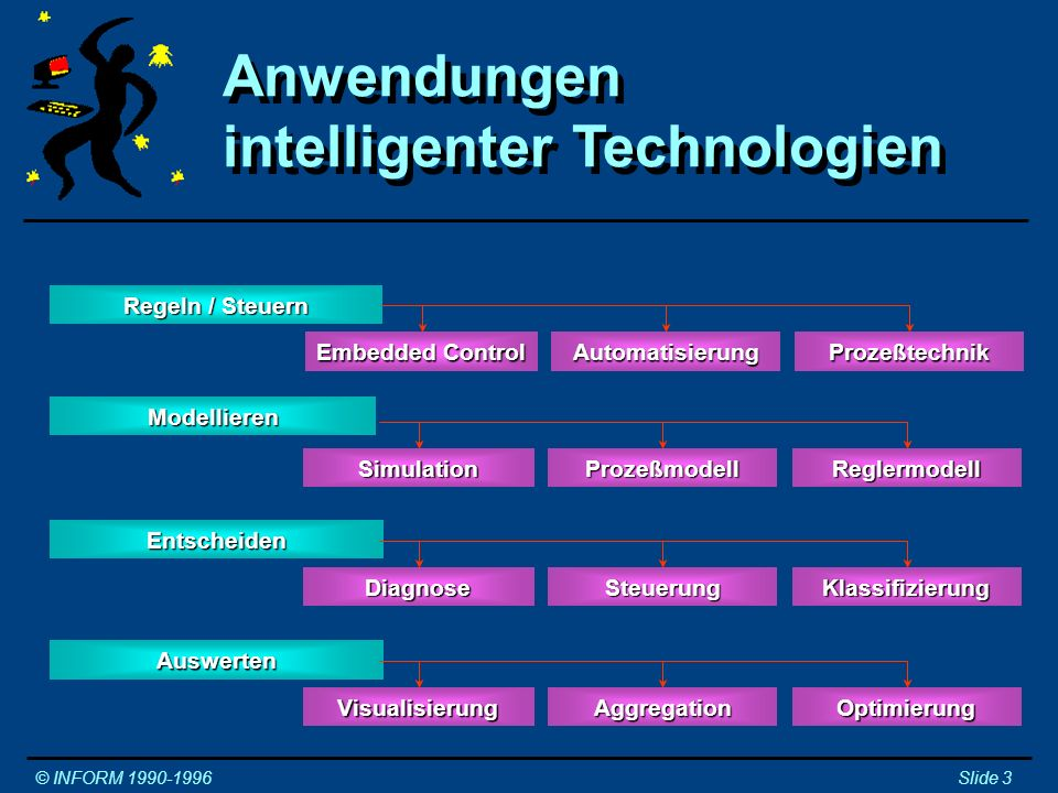 Anwendungen intelligenter Technologien