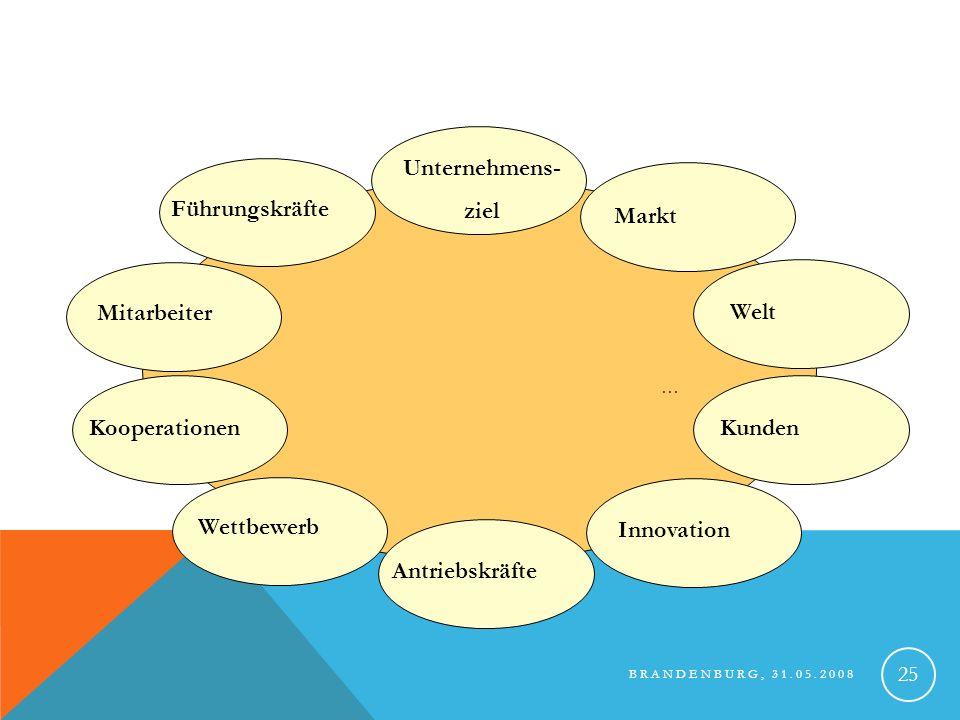 Unternehmens- ziel Führungskräfte Markt Mitarbeiter Welt Kooperationen