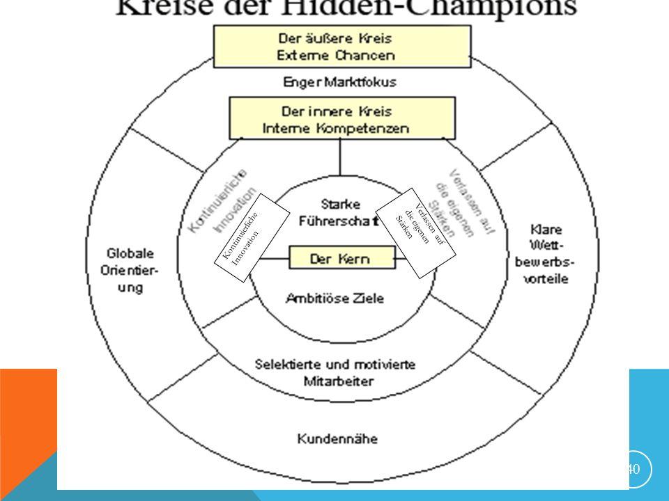 Kontinuierliche Innovation die eigenen Verlassen auf Stärken Brandenburg, 31.05.2008