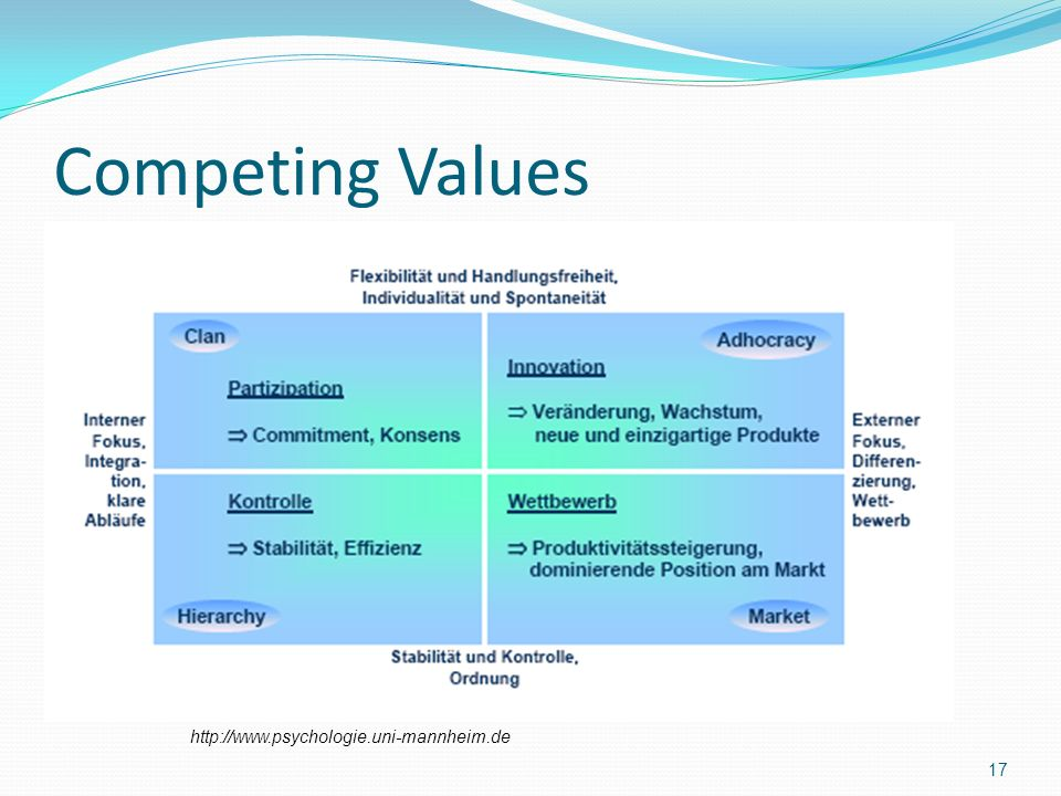 Competing Values http://www.psychologie.uni-mannheim.de