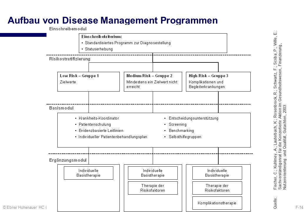 Aufbau von Disease Management Programmen