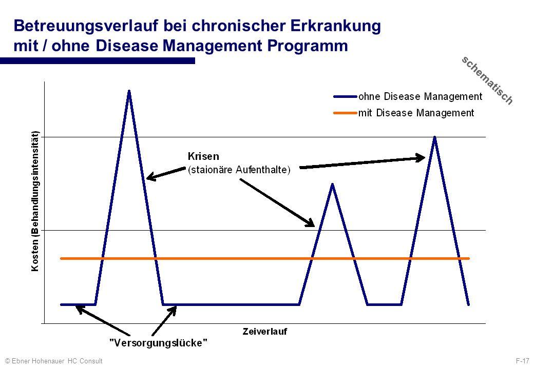 Betreuungsverlauf bei chronischer Erkrankung mit / ohne Disease Management Programm