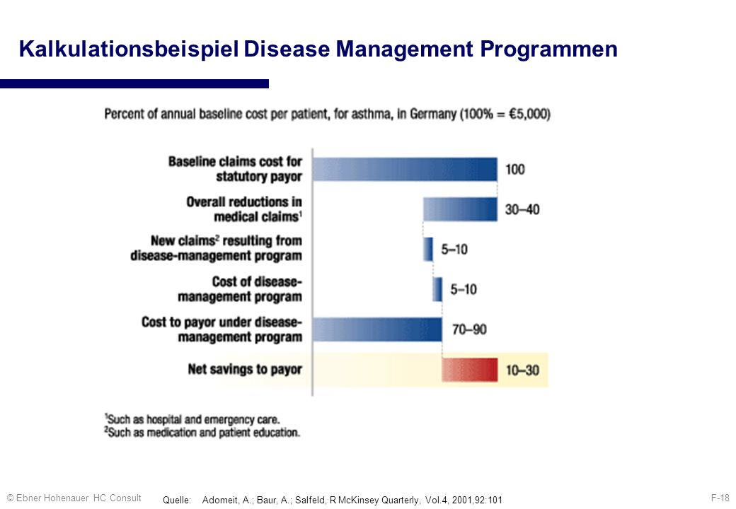 Kalkulationsbeispiel Disease Management Programmen