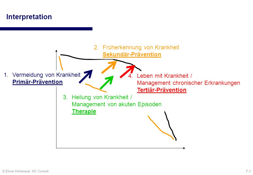 Interpretation Früherkennung von Krankheit Sekundär-Prävention