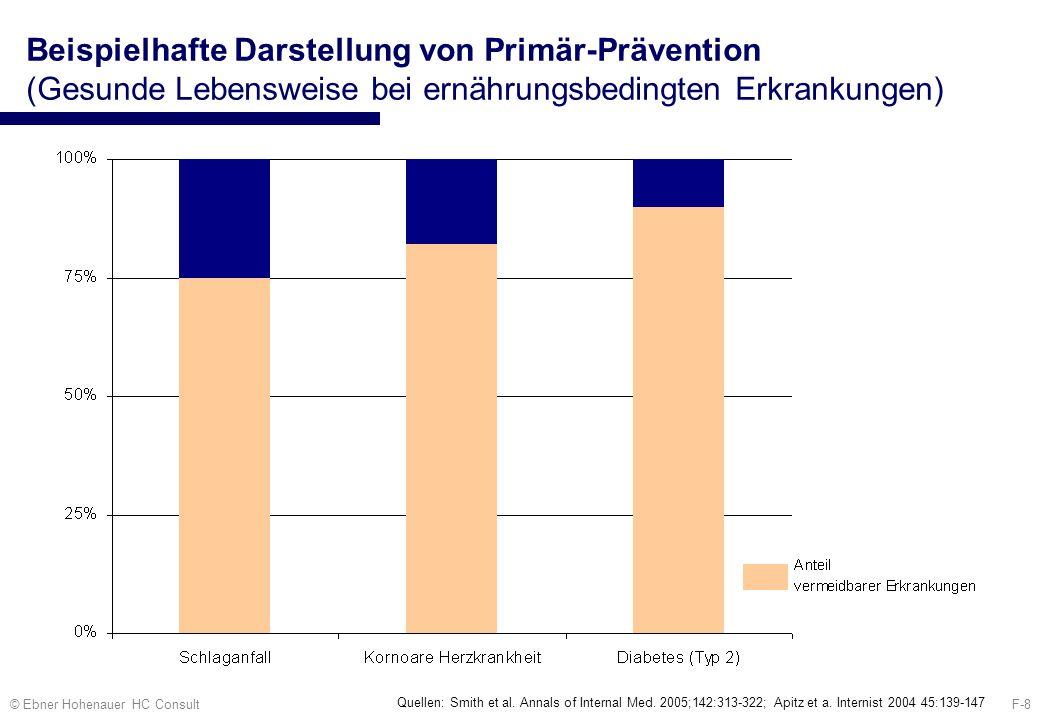 Beispielhafte Darstellung von Primär-Prävention (Gesunde Lebensweise bei ernährungsbedingten Erkrankungen)