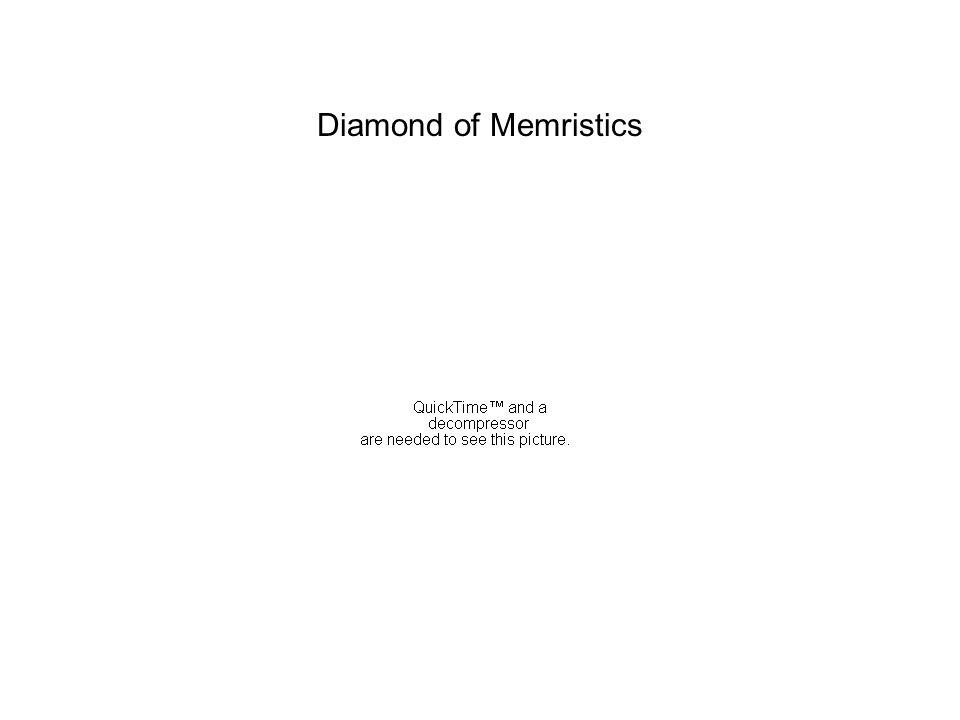 Diamond of Memristics Versuch die Memrsitance in ihrer strukturalen Gegenaufigkeit als Formel der Diamondtheorie zu notieren.