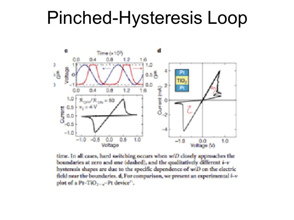 Pinched-Hysteresis Loop