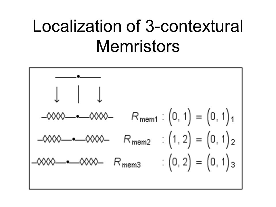 Localization of 3-contextural Memristors