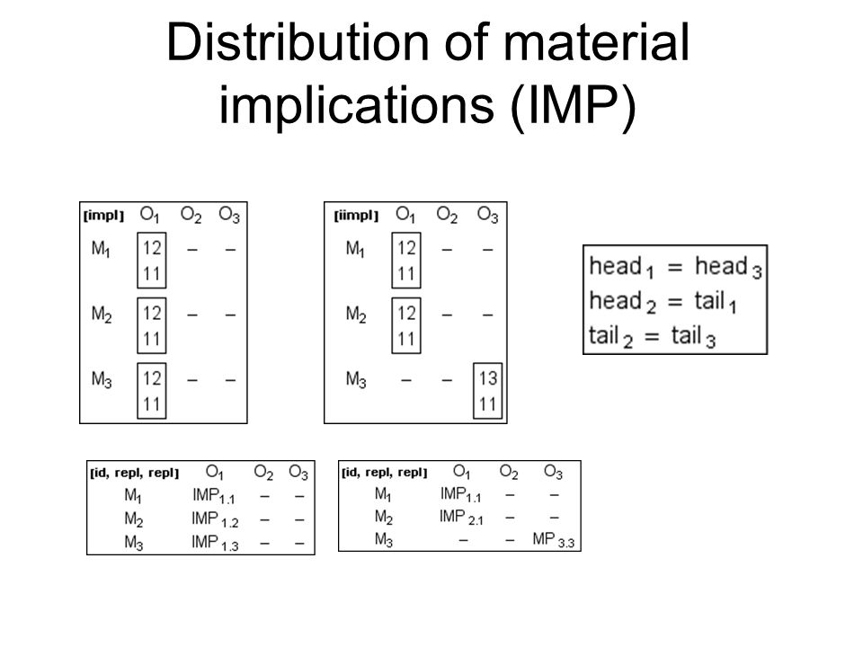 Distribution of material implications (IMP)