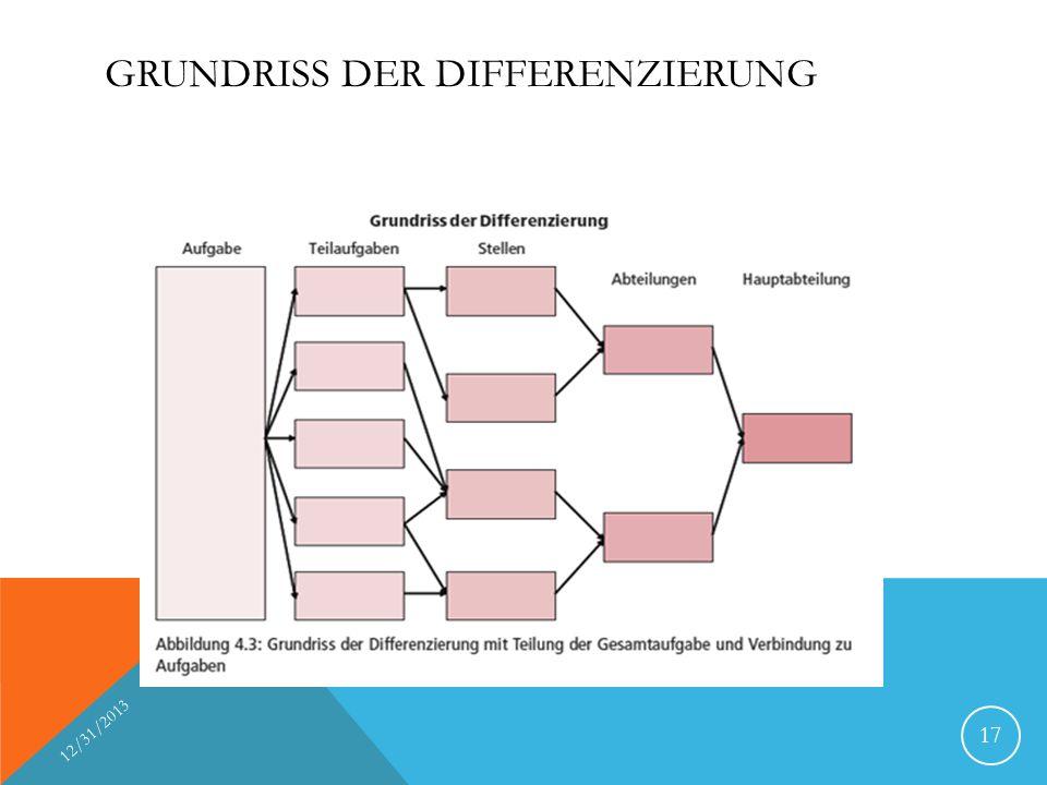 Grundriss der Differenzierung