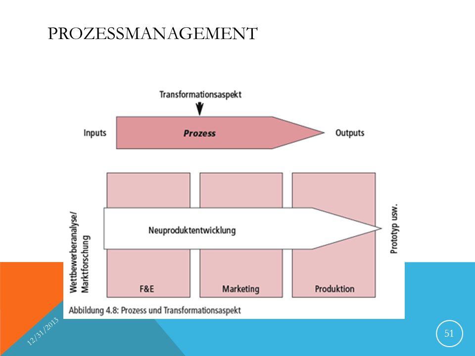 Prozessmanagement 3/27/2017