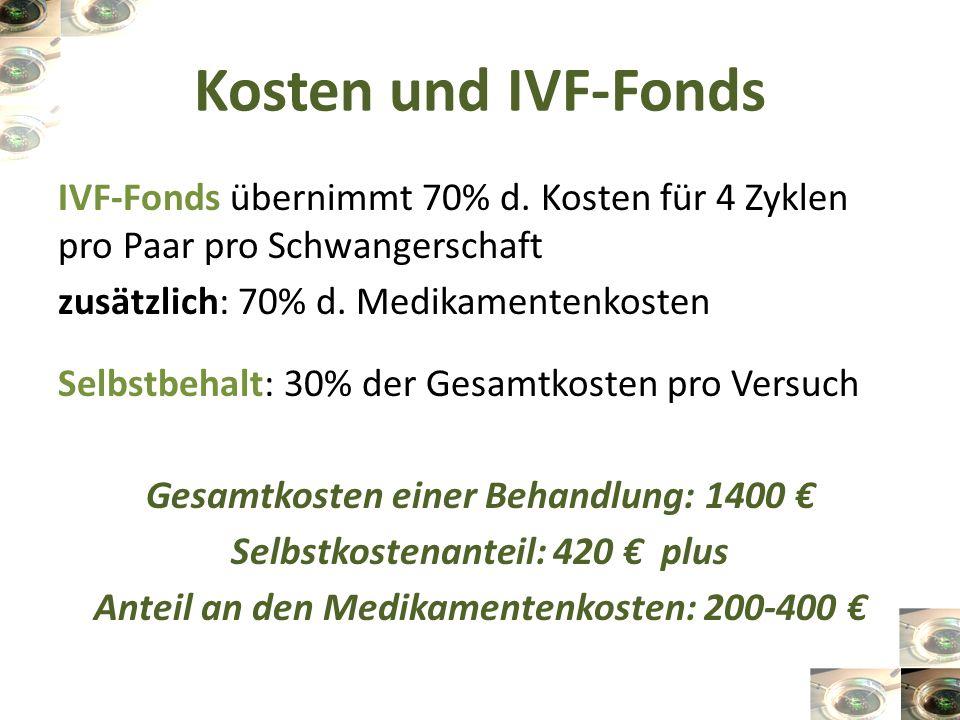 Kosten und IVF-Fonds IVF-Fonds übernimmt 70% d. Kosten für 4 Zyklen pro Paar pro Schwangerschaft. zusätzlich: 70% d. Medikamentenkosten.