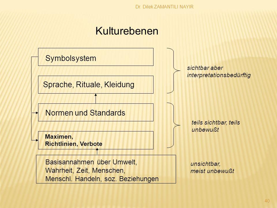Kulturebenen Symbolsystem Sprache, Rituale, Kleidung