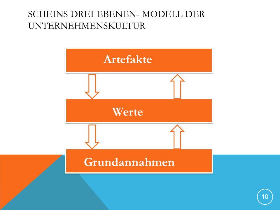 Scheins Drei Ebenen- Modell der Unternehmenskultur