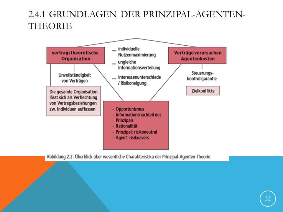 2.4.1 Grundlagen der Prinzipal-Agenten-Theorie