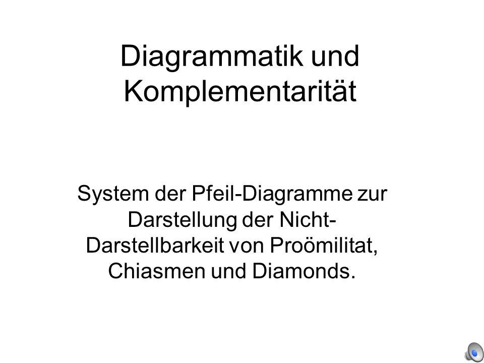 Diagrammatik und Komplementarität