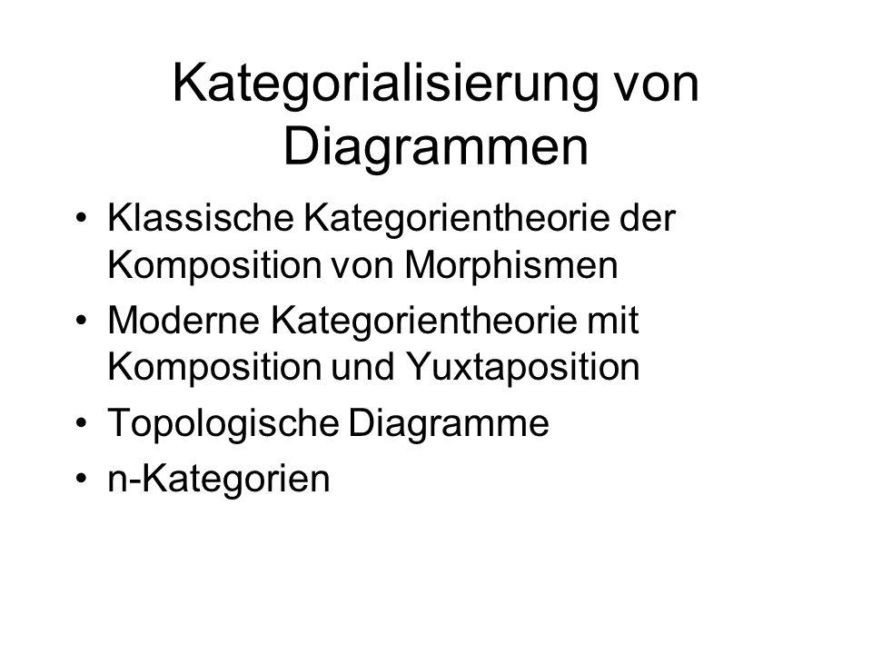 Kategorialisierung von Diagrammen