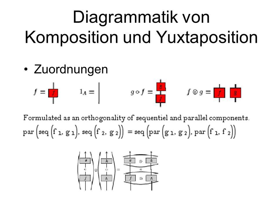 Diagrammatik von Komposition und Yuxtaposition