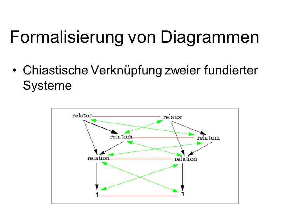 Formalisierung von Diagrammen