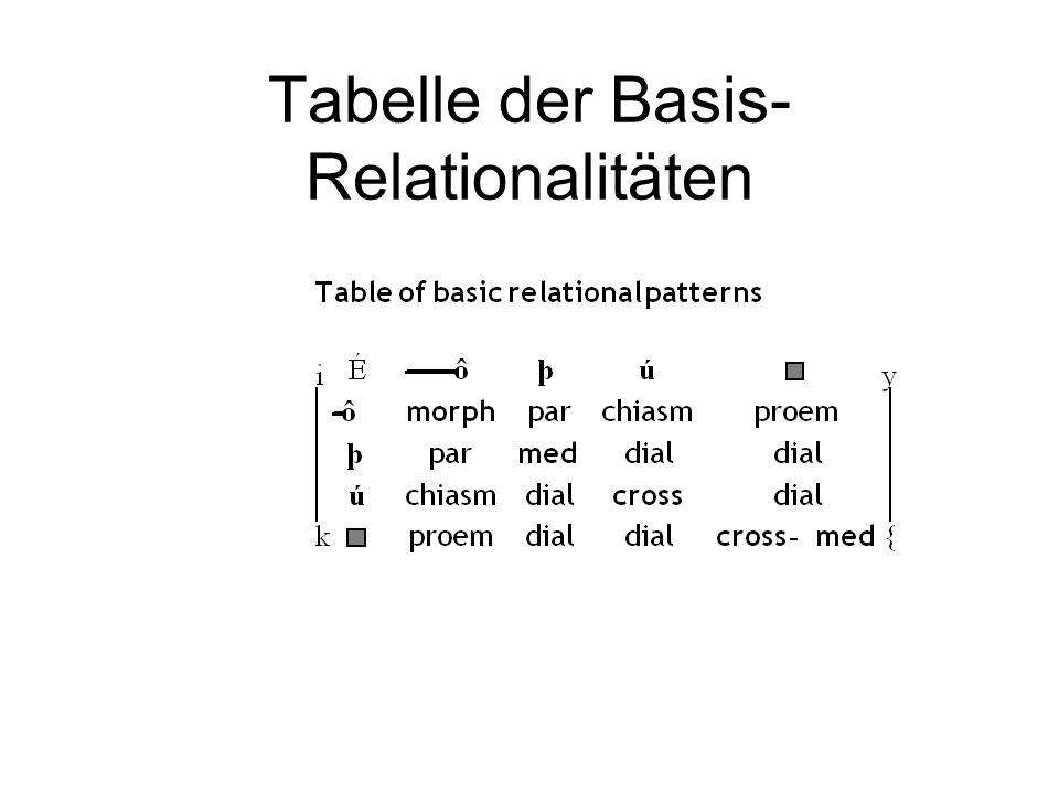Tabelle der Basis-Relationalitäten