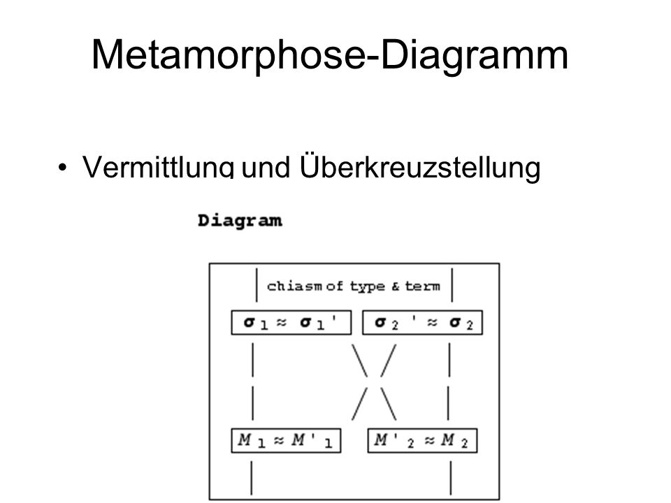 Metamorphose-Diagramm