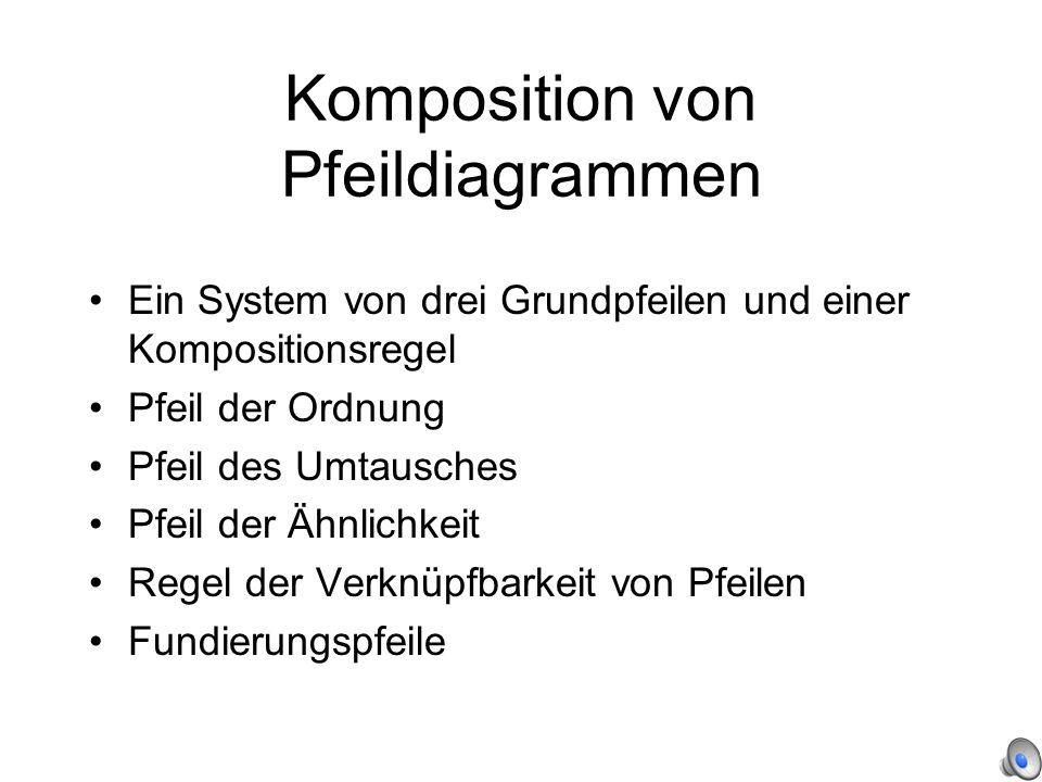Komposition von Pfeildiagrammen