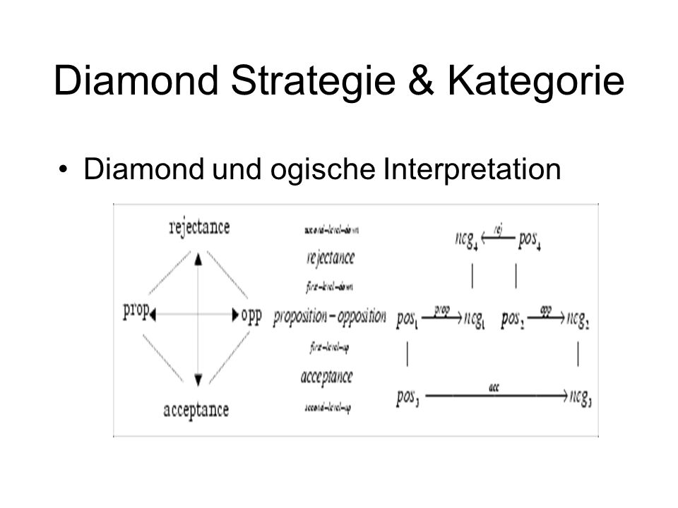 Diamond Strategie & Kategorie
